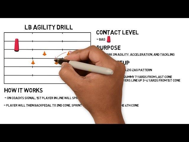 1 Minute Football Drills: Linebacker Agility Drill